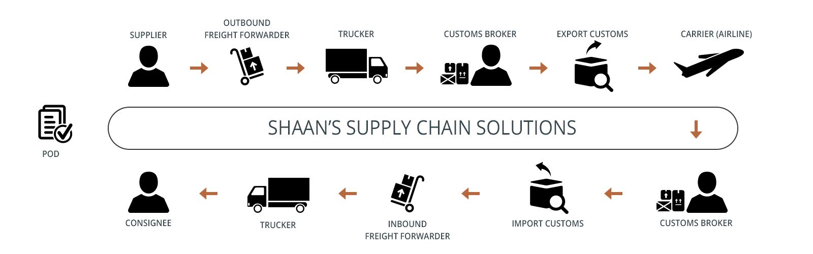 Shaan's Supply Chain Solutions